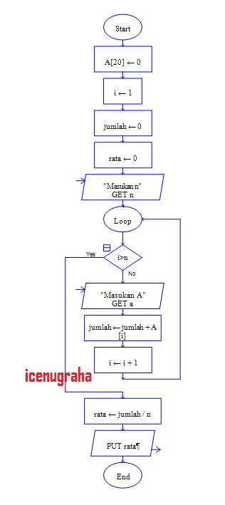 Ini ada satu contoh flowchart mencari rata2 memakai array: